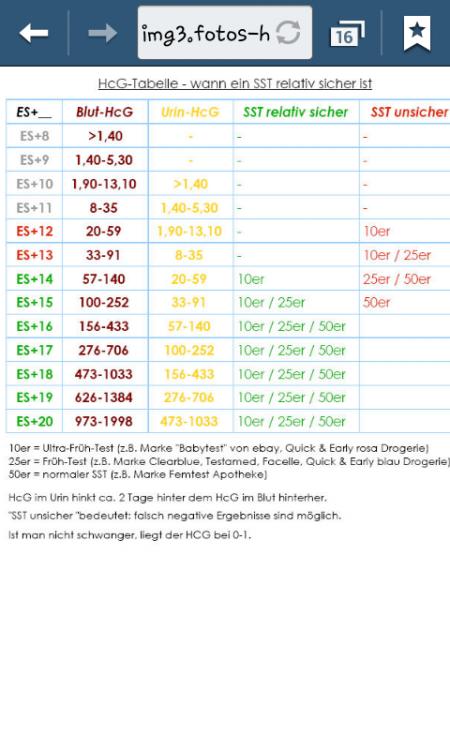Trudiogmor: Hcg Tabelle Urin
