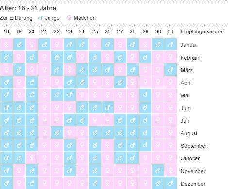 interaktiver eisprungkalender